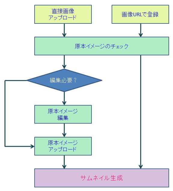 イメージ登録のプロセス