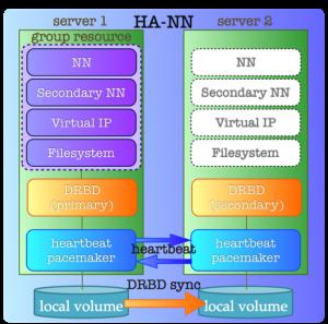 HA NameNode using Linux HA