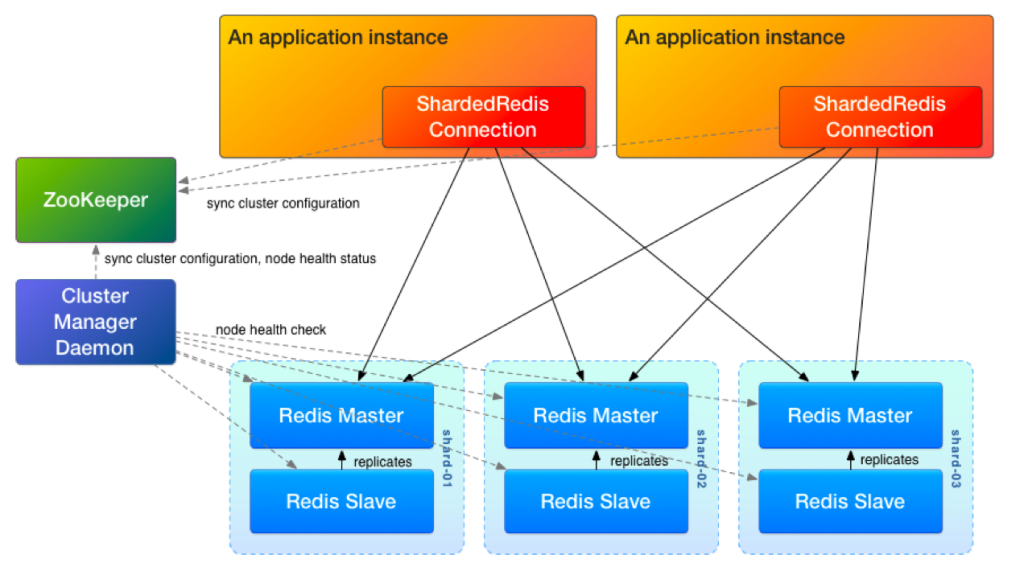 Sharded Redis Cluster
