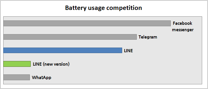 Battery usage rates for the next version of LINE currently under testing.