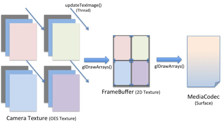 Choosing Video Codecs and Optimizing Options in B612 - LINE