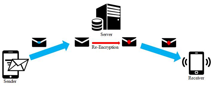 復号 ライン 【LINE】アカウント引き継ぎ方法と注意点|Letter Sealingでメッセージが表示されないときの対処法