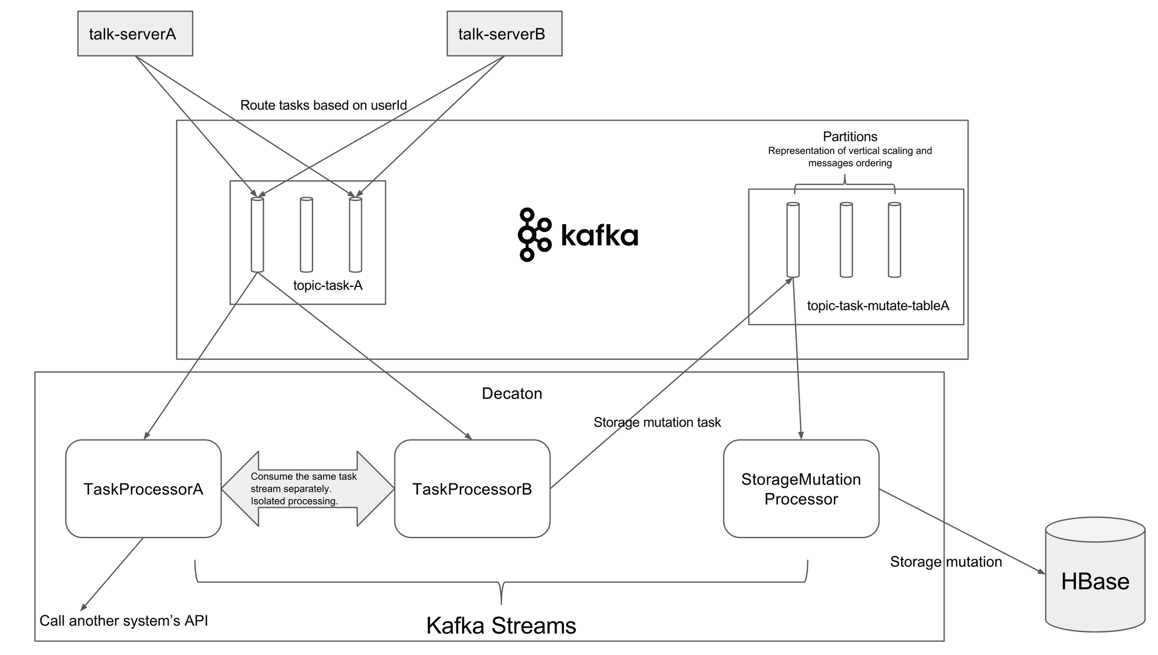 Applying Kafka Streams for internal message delivery