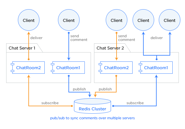 The architecture behind chatting on LINE LIVE - LINE ENGINEERING