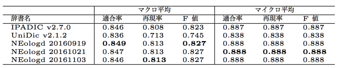 20161221_overlast_exp_result_table1