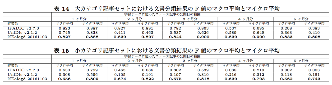 20161221_overlast_exp_result_table2