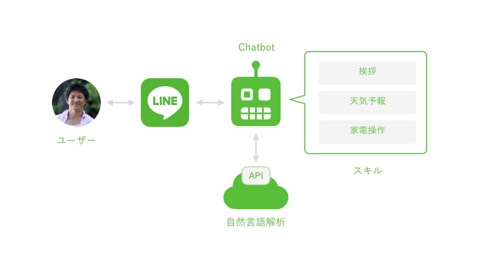 典型的なチャットボットの構成図
