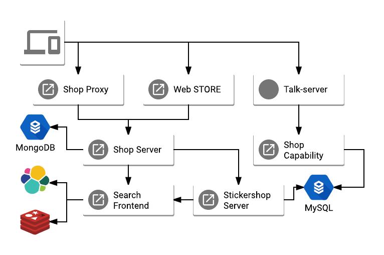 LINE Shop Architecture
