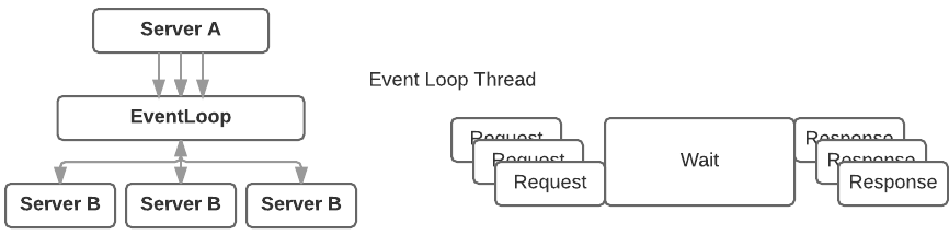 Async API