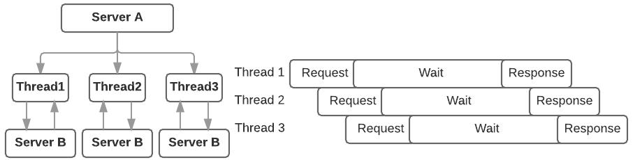 Sync API