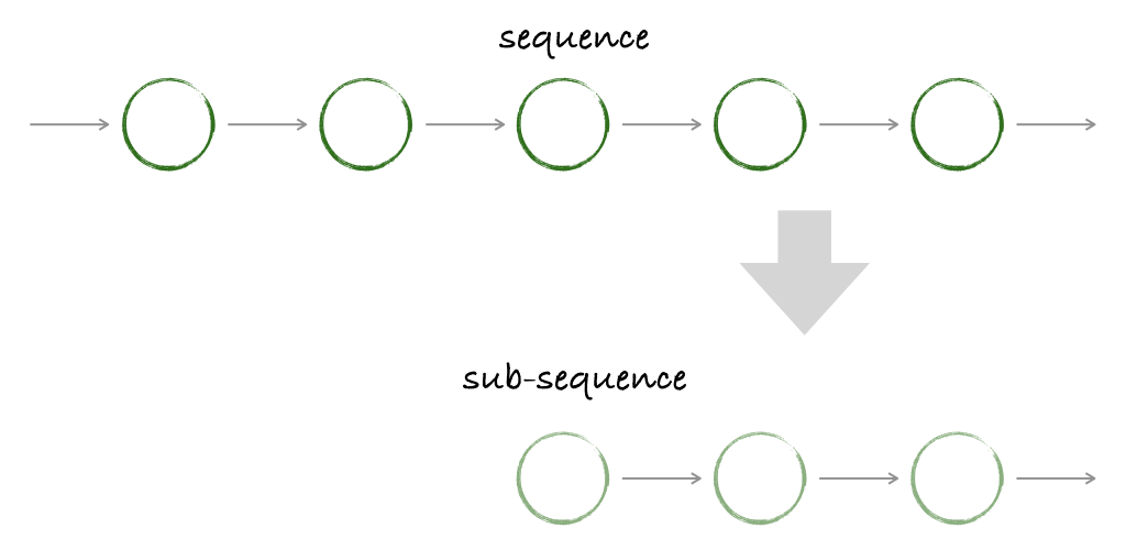 sequenceとsub-sequence