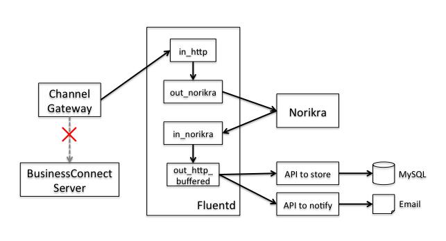 fluentd_norikra_1