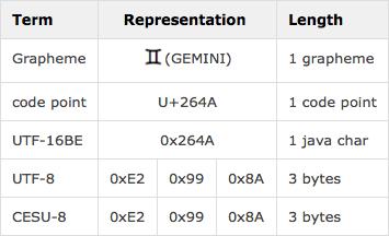 GEMINIは、code pointでU+264Aであり、UTF-8で3バイトでエンコードされます。