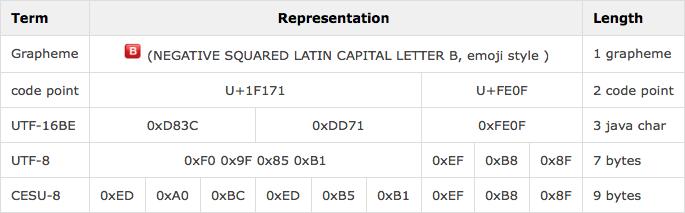 別のemojiです。base characterであるU+1F171は、16ビットを超える領域に定義されているため、UTF-16でエンコードするとhigh/low surrogateの4バイトでエンコードされ、UTF-8で4バイト、CESU-8で6バイトでエンコードされます。