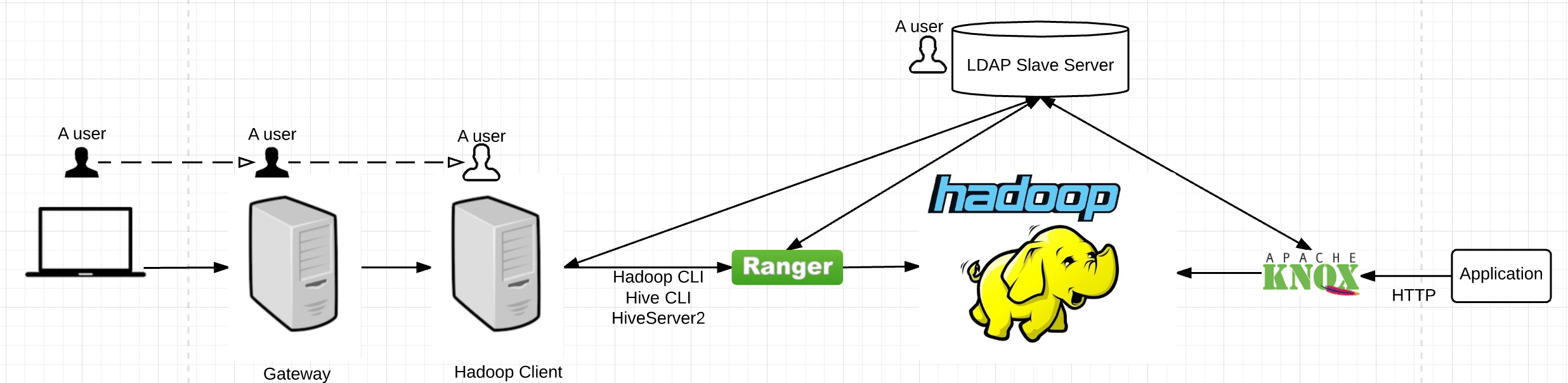 ldap_ranger_knox