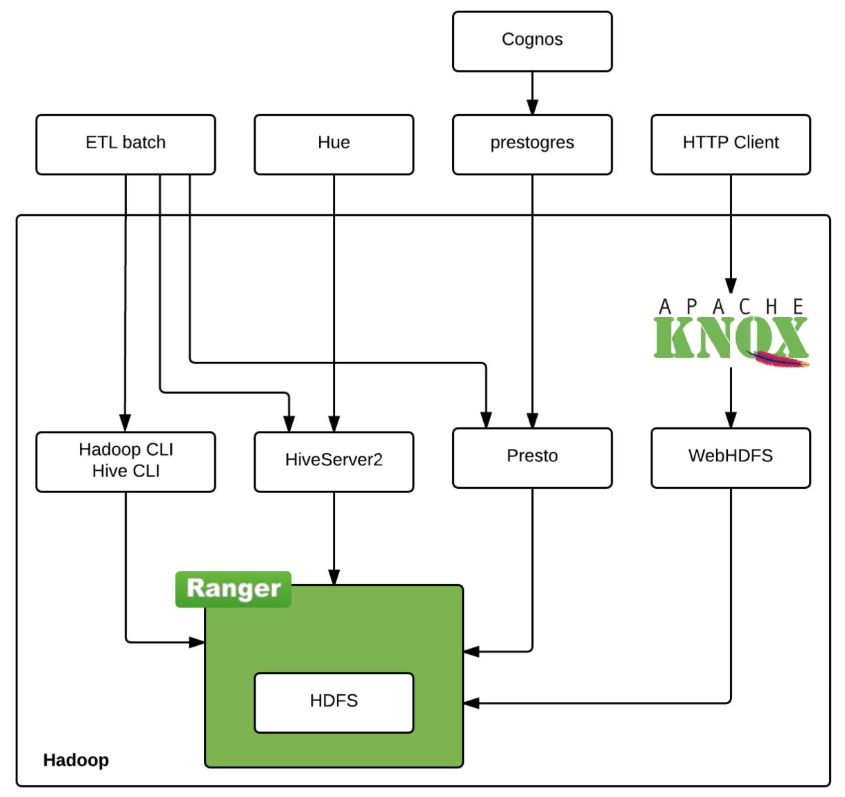 Comprehensive Security for Hadoop - LINE ENGINEERING