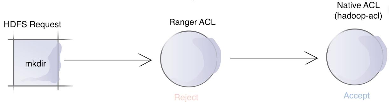 ranger_acl2