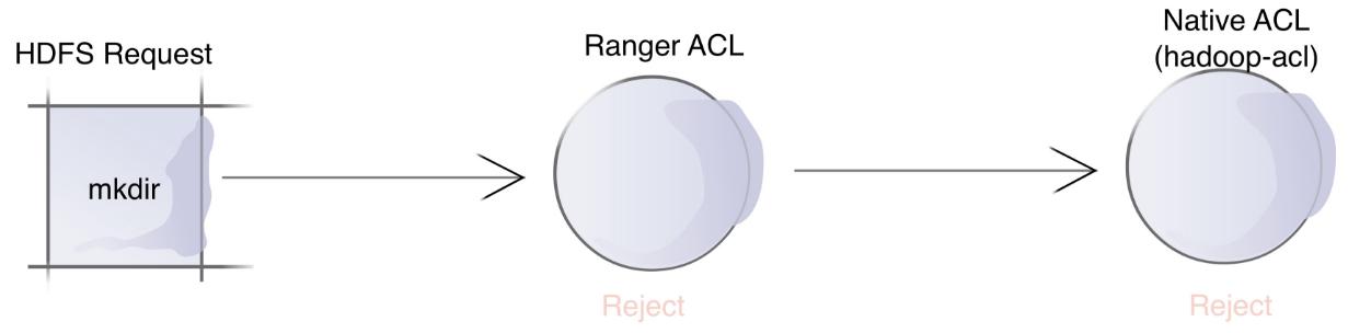 ranger_acl3