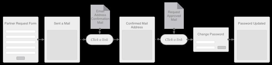 partner_registration_flow