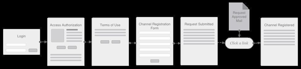 channel_registration_flow