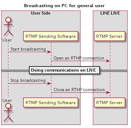 Implementing a queue for LINE LIVE PC transmission - LINE