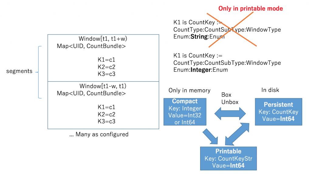 Adventures of Using Kafka Streams - LINE ENGINEERING