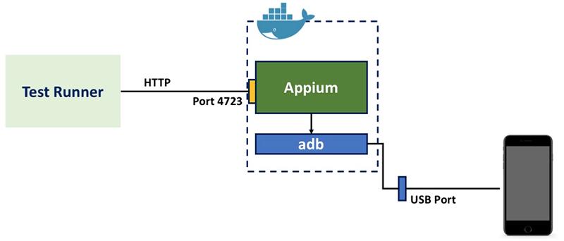 infra_appium_container