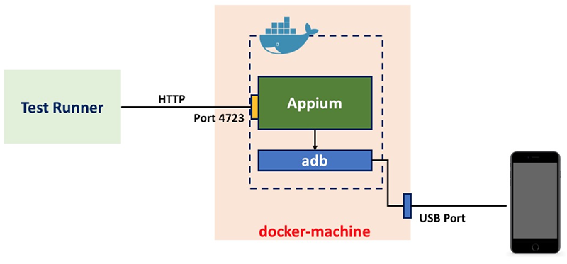 Using Docker to build a testing infrastructure for web UI and mobile