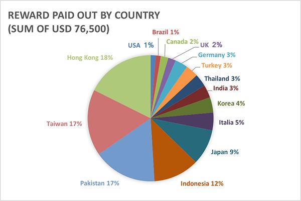 Reward per country