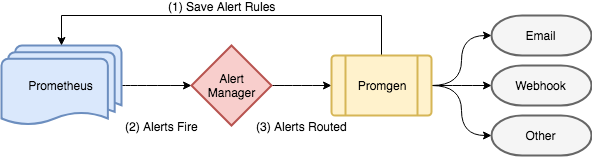 How Promgen routes notifications - LINE ENGINEERING