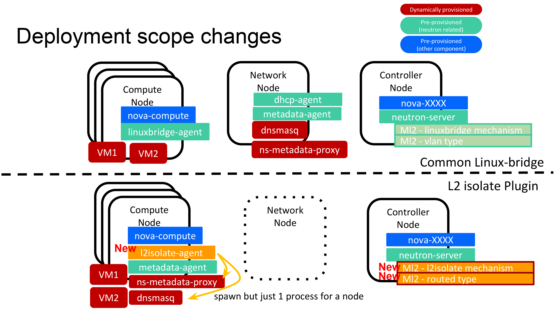 Deployment scope change