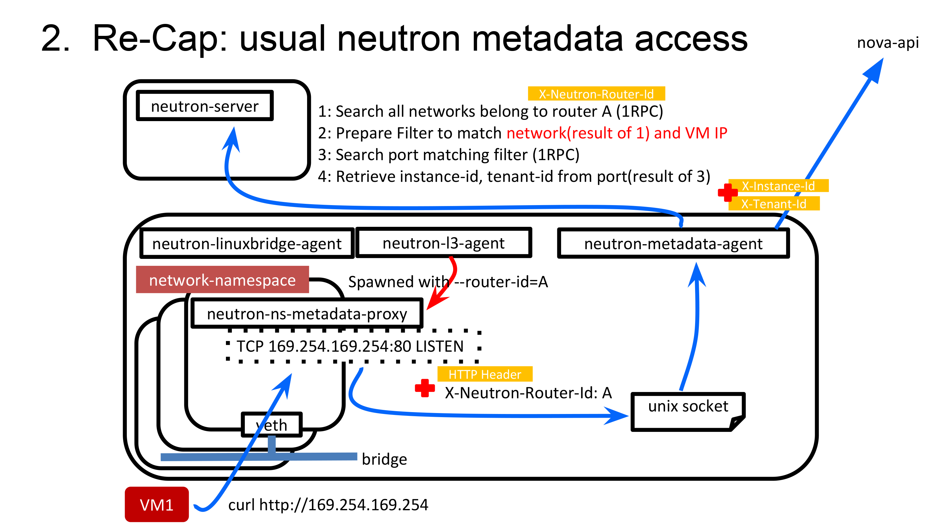 Recap: Usual Neutron Medata access