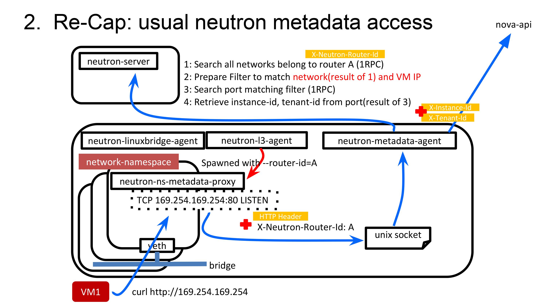 Recap: Usual Neutron Medata access