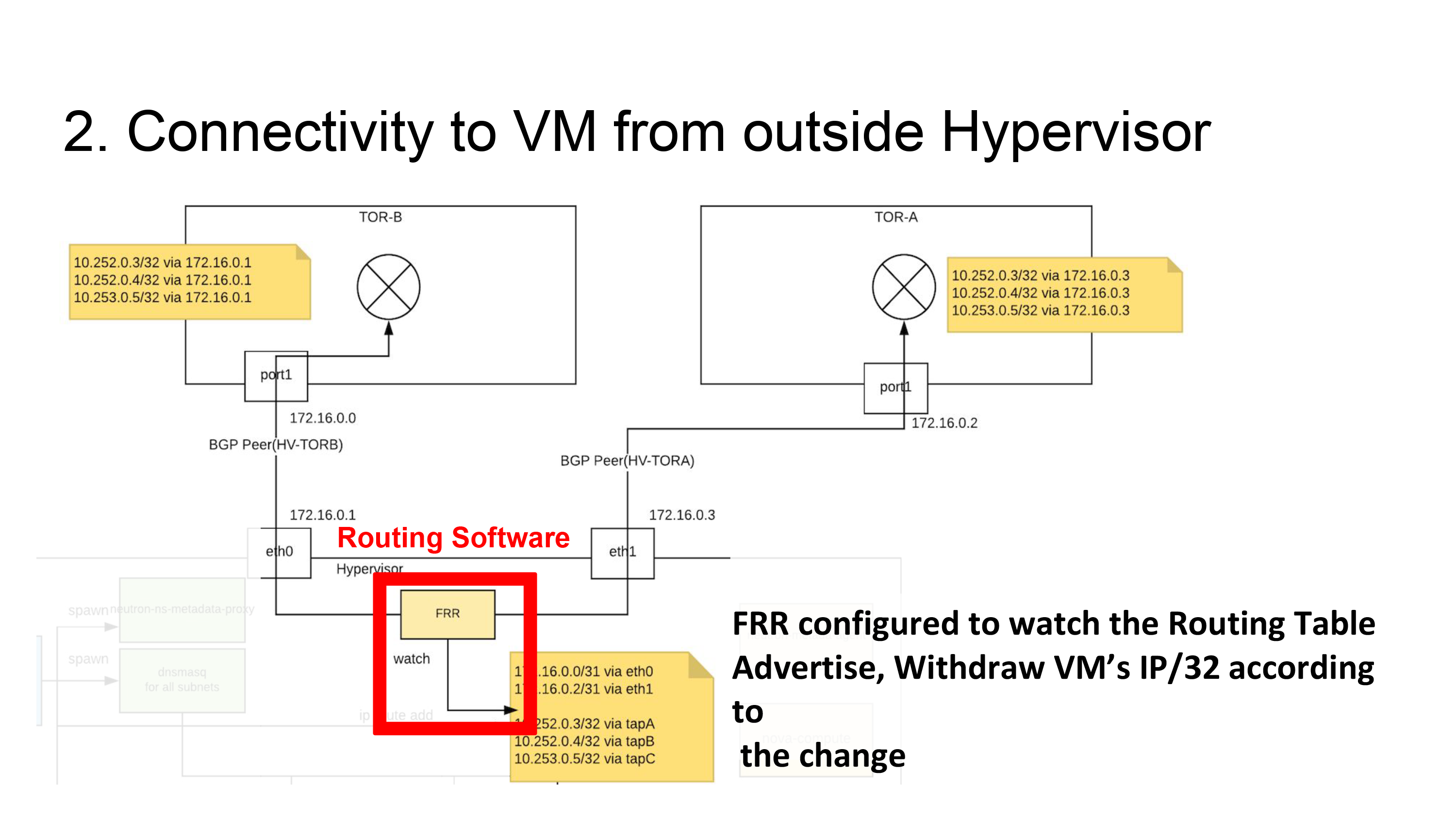 Connectivity to VM from outside Hypervisor