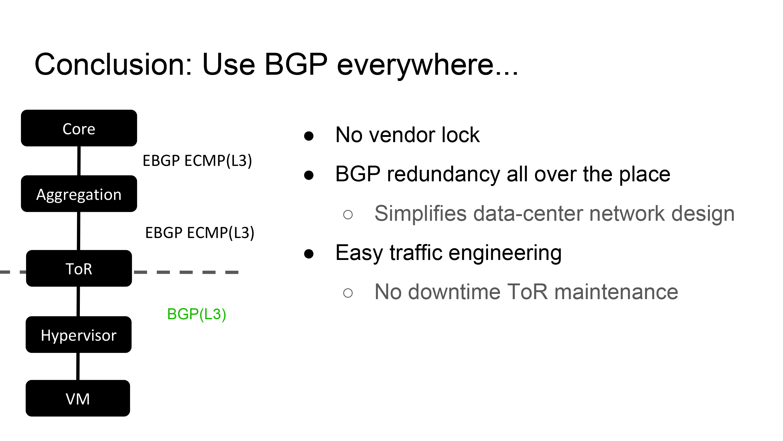 Use BGP