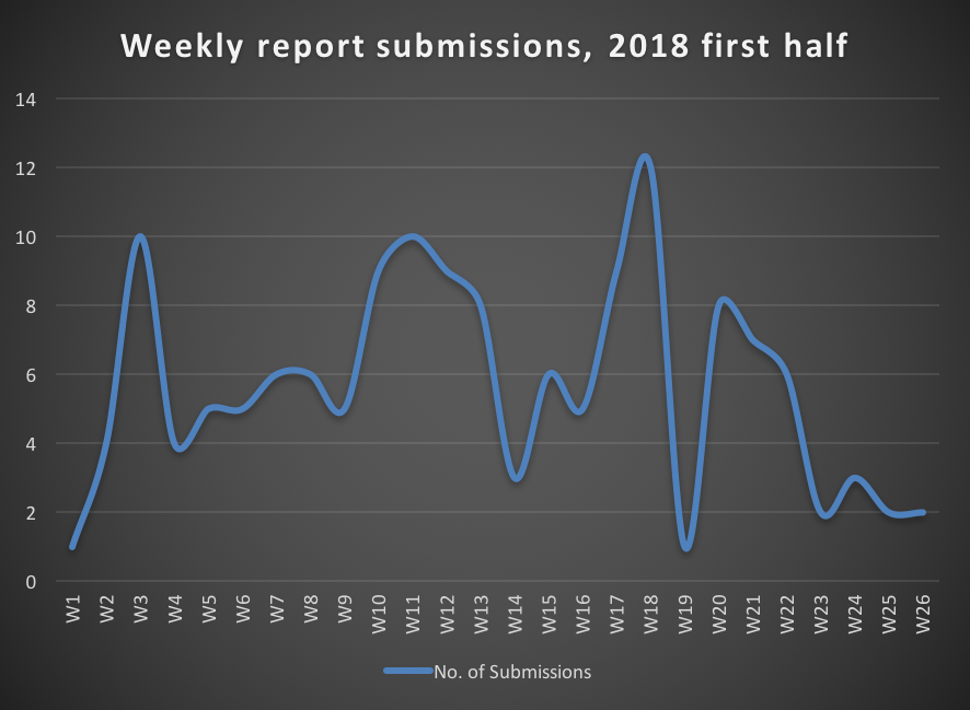Weekly submissions