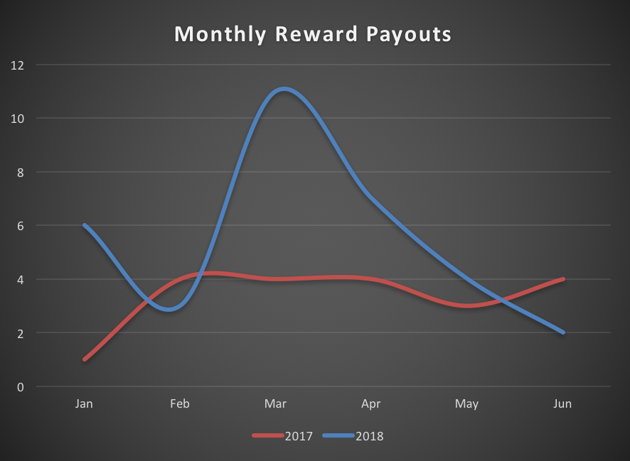 Monthly reward payouts