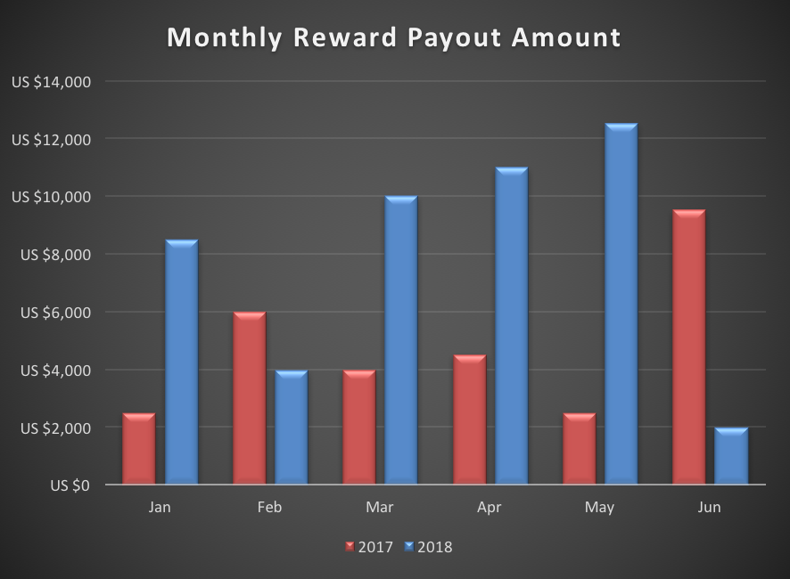 Monthly reward payout amount