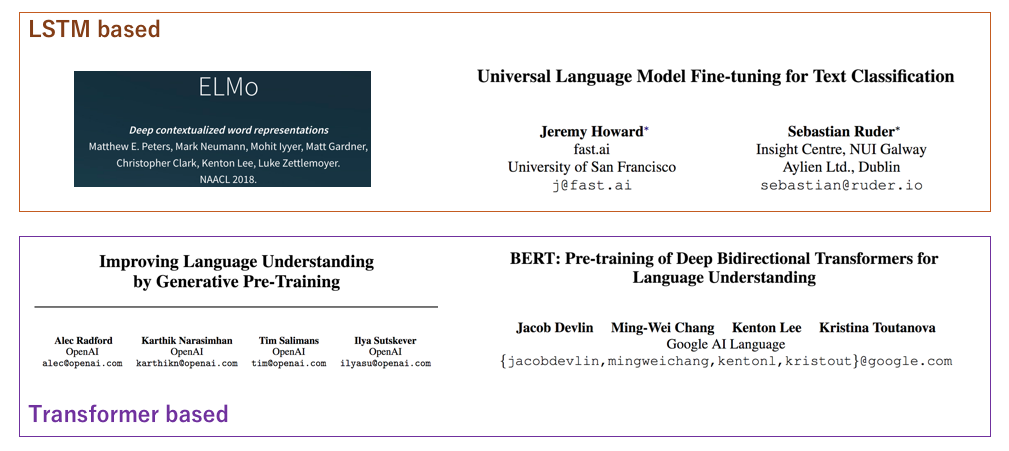 An overview of 2018 language models - LINE ENGINEERING