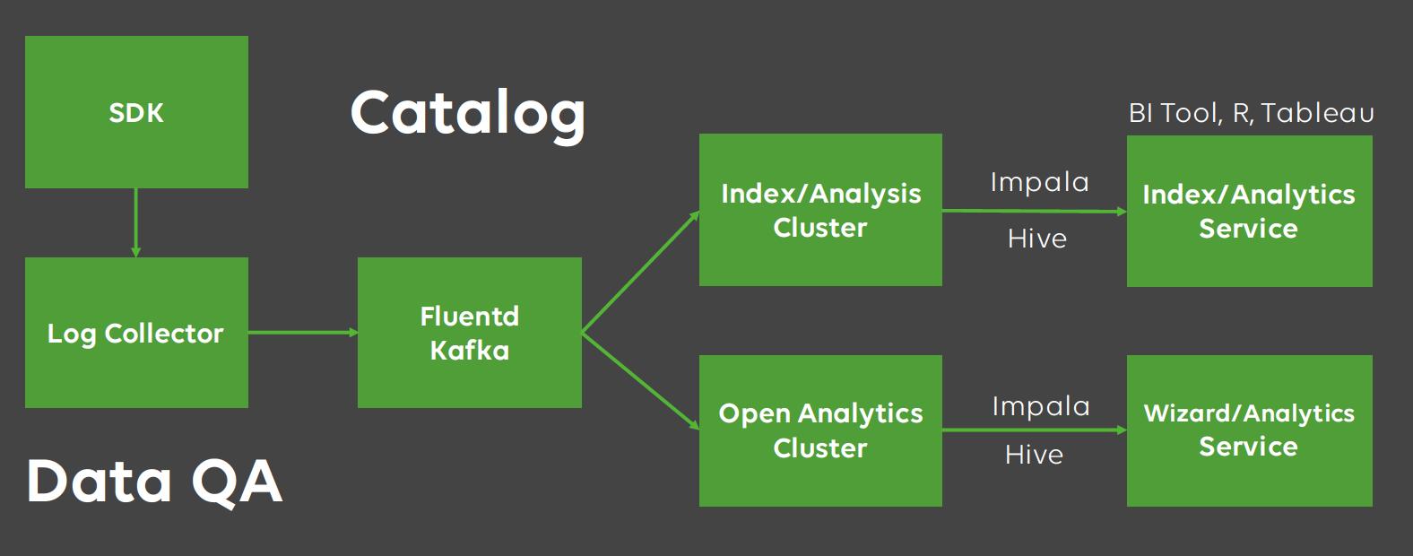 LINE Games analytics environment
