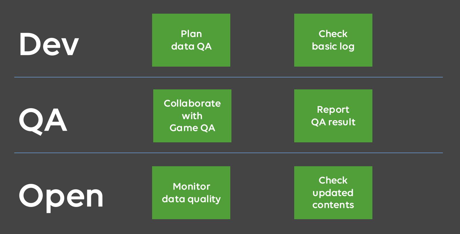 Data QA R&R