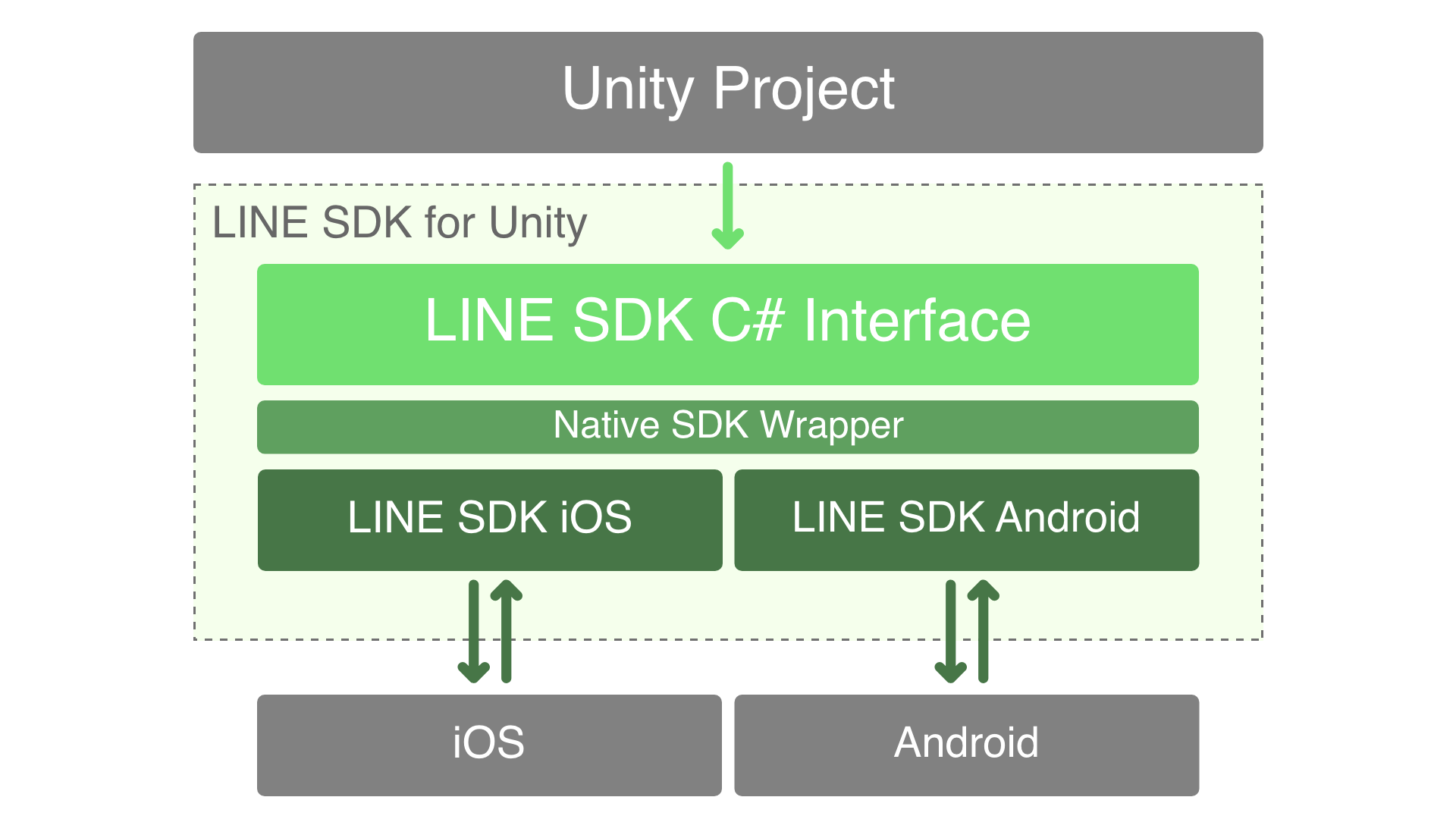 Wrapping a native SDK for Unity: our challenges and choices