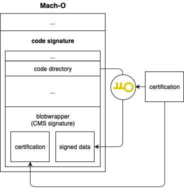 Mach-O Binary file